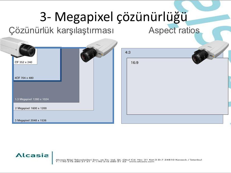 3- Megapixel çözünürlüğü Çözünürlük karşılaştırmasıAspect ratios