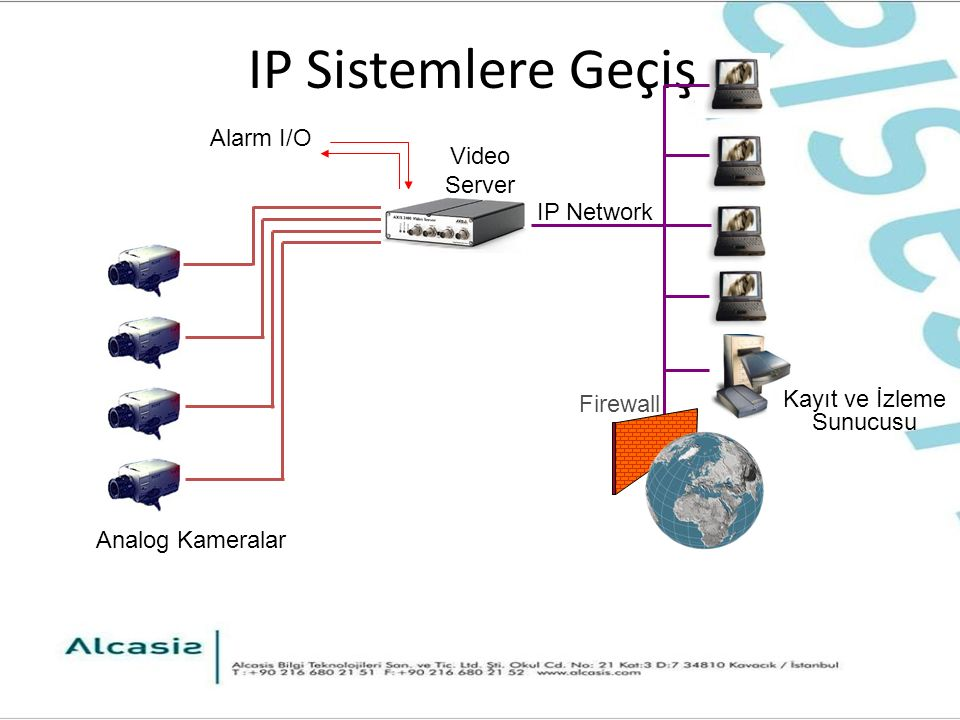 IP Sistemlere Geçiş Analog Kameralar Alarm I/O Kayıt ve İzleme Sunucusu Video Server IP Network Firewall