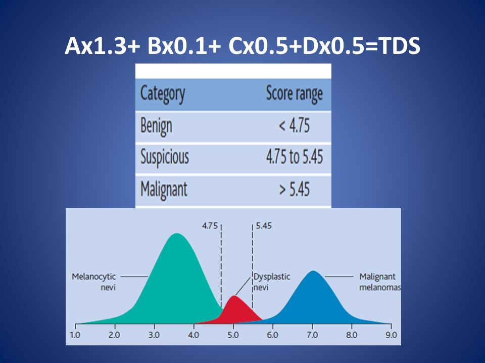 Ax1.3+ Bx0.1+ Cx0.5+Dx0.5=TDS