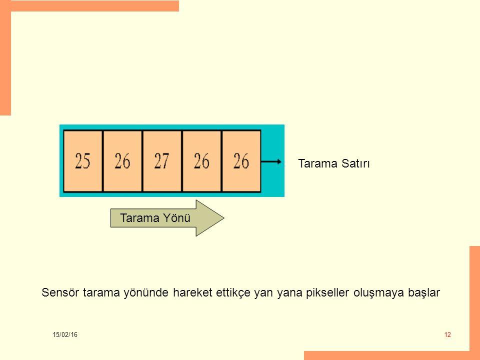 15/02/16 12 Tarama Yönü Tarama Satırı Sensör tarama yönünde hareket ettikçe yan yana pikseller oluşmaya başlar
