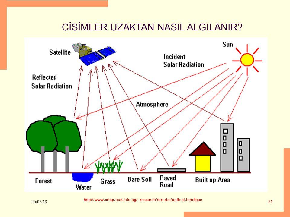 15/02/16 21 CİSİMLER UZAKTAN NASIL ALGILANIR? http://www.crisp.nus.edu.sg/~research/tutorial/optical.htm#pan