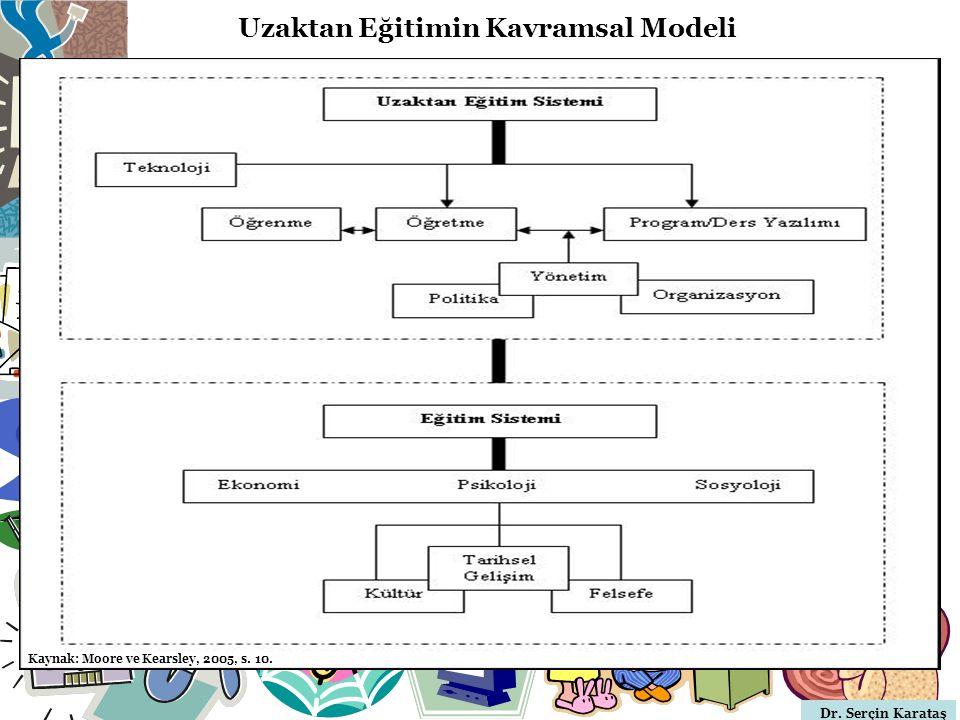 Dr. Serçin Karataş Uzaktan Eğitimin Kavramsal Modeli Kaynak: Moore ve Kearsley, 2005, s. 10.