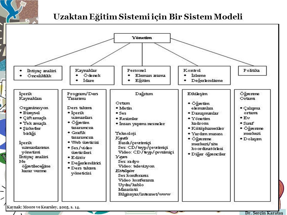 Dr. Serçin Karataş Uzaktan Eğitim Sistemi için Bir Sistem Modeli Kaynak: Moore ve Kearsley, 2005, s. 14.