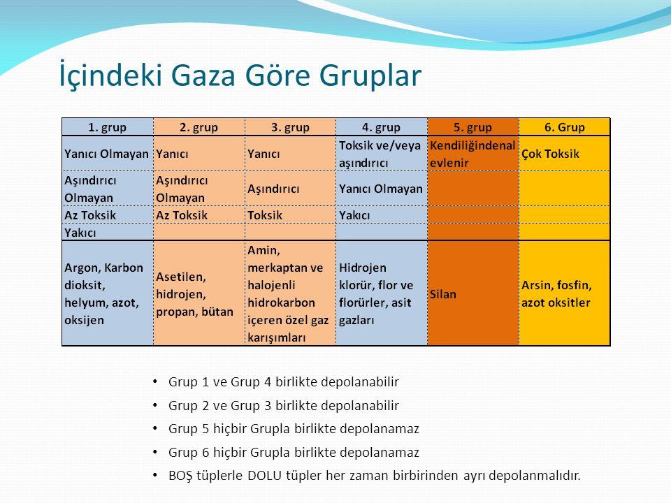 İçindeki Gaza Göre Gruplar Grup 1 ve Grup 4 birlikte depolanabilir Grup 2 ve Grup 3 birlikte depolanabilir Grup 5 hiçbir Grupla birlikte depolanamaz Grup 6 hiçbir Grupla birlikte depolanamaz BOŞ tüplerle DOLU tüpler her zaman birbirinden ayrı depolanmalıdır.