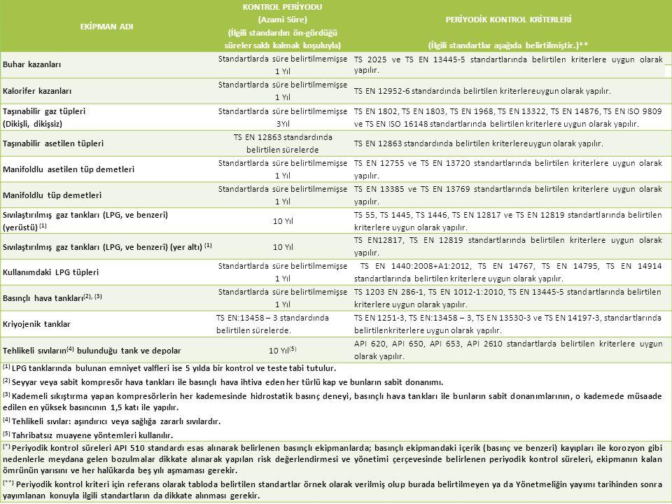 EKİPMAN ADI KONTROL PERİYODU (Azami Süre) (İlgili standardın ön-gördüğü süreler saklı kalmak koşuluyla) PERİYODİK KONTROL KRİTERLERİ (İlgili standartlar aşağıda belirtilmiştir.)** Buhar kazanları Standartlarda süre belirtilmemişse 1 Yıl TS 2025 ve TS EN 13445-5 standartlarında belirtilen kriterlere uygun olarak yapılır.