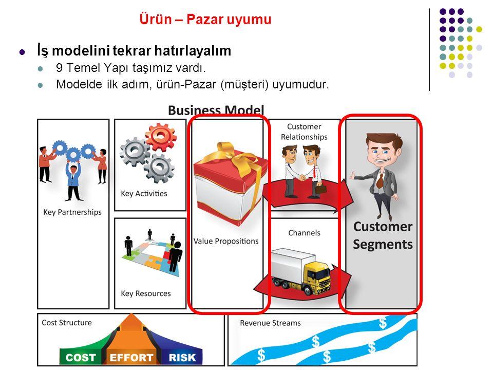 İş modelini tekrar hatırlayalım 9 Temel Yapı taşımız vardı.