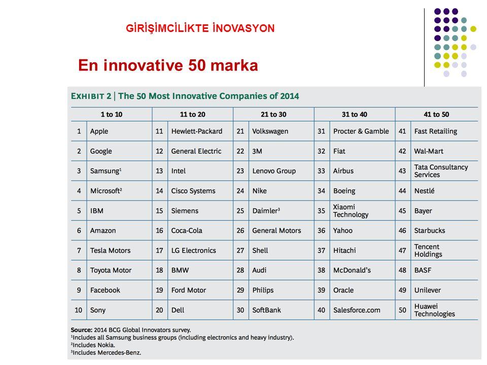 En innovative 50 marka GİRİŞİMCİLİKTE İNOVASYON