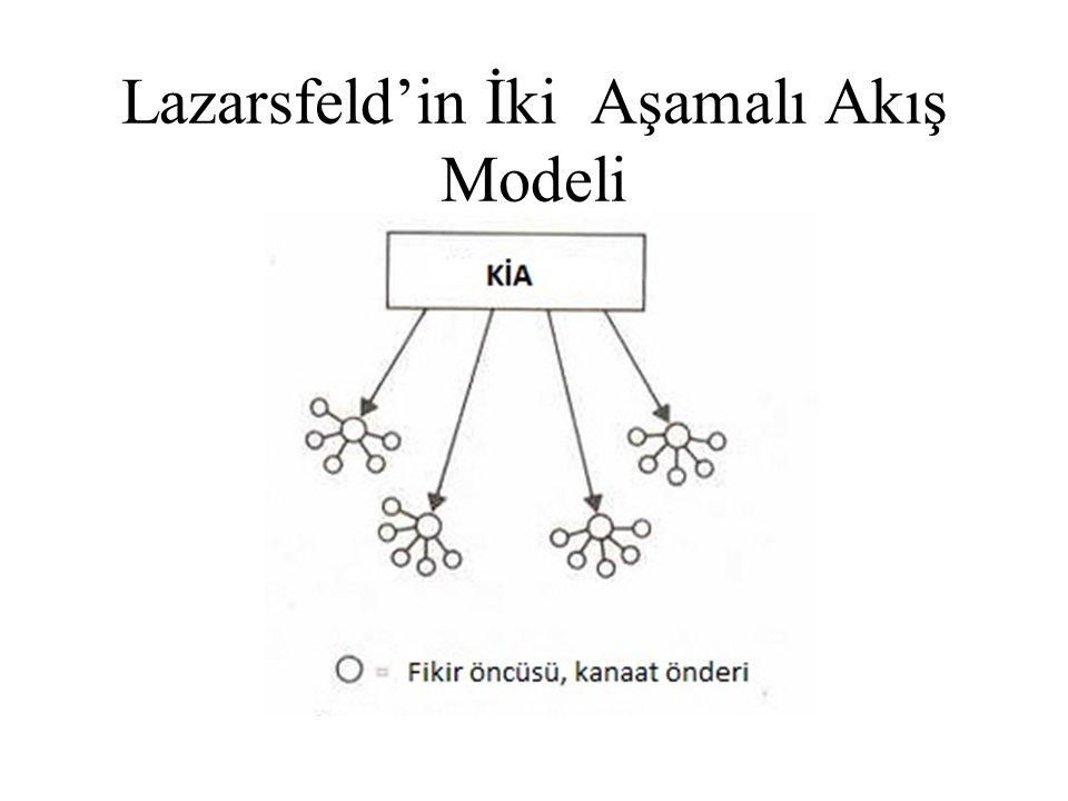 Lazarsfeld'in İki Aşamalı Akış Modeli