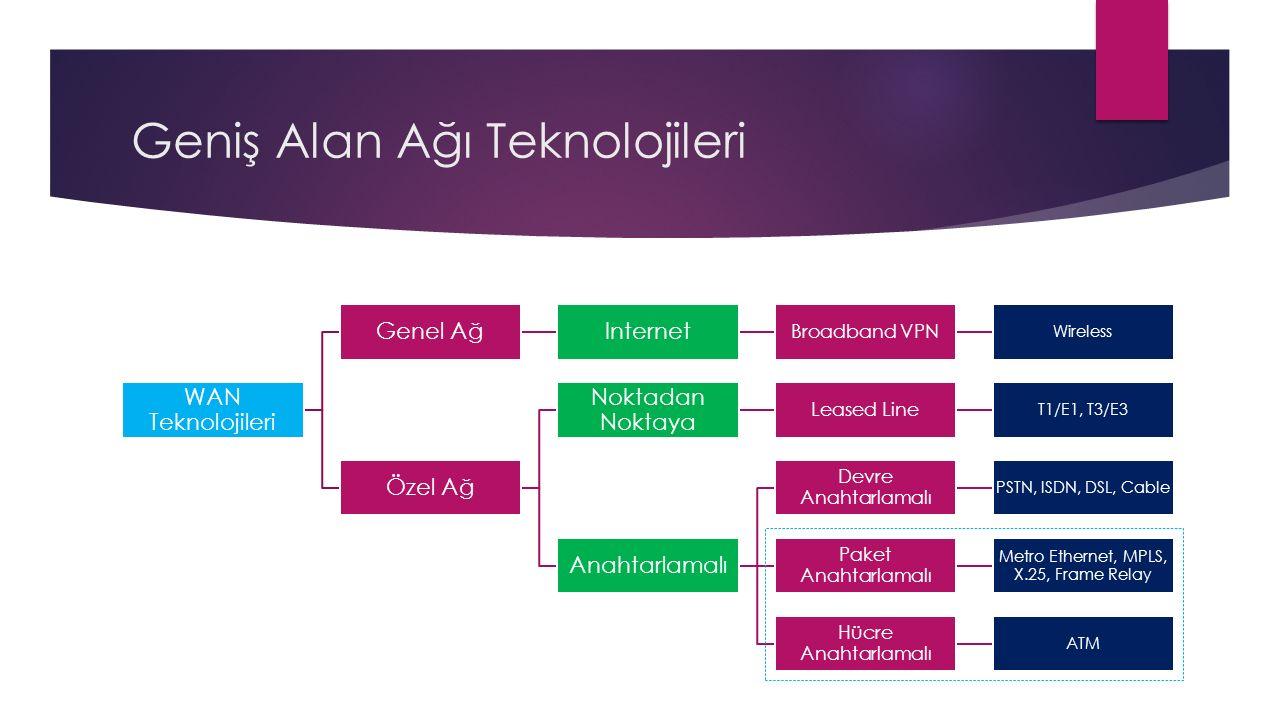 Geniş Alan Ağı Teknolojileri WAN Teknolojileri Genel AğInternet Broadband VPN Wireless Özel Ağ Noktadan Noktaya Leased Line T1/E1, T3/E3 Anahtarlamalı Devre Anahtarlamalı PSTN, ISDN, DSL, Cable Paket Anahtarlamalı Metro Ethernet, MPLS, X.25, Frame Relay Hücre Anahtarlamalı ATM