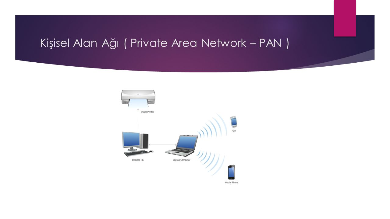 Kişisel Alan Ağı ( Private Area Network – PAN )