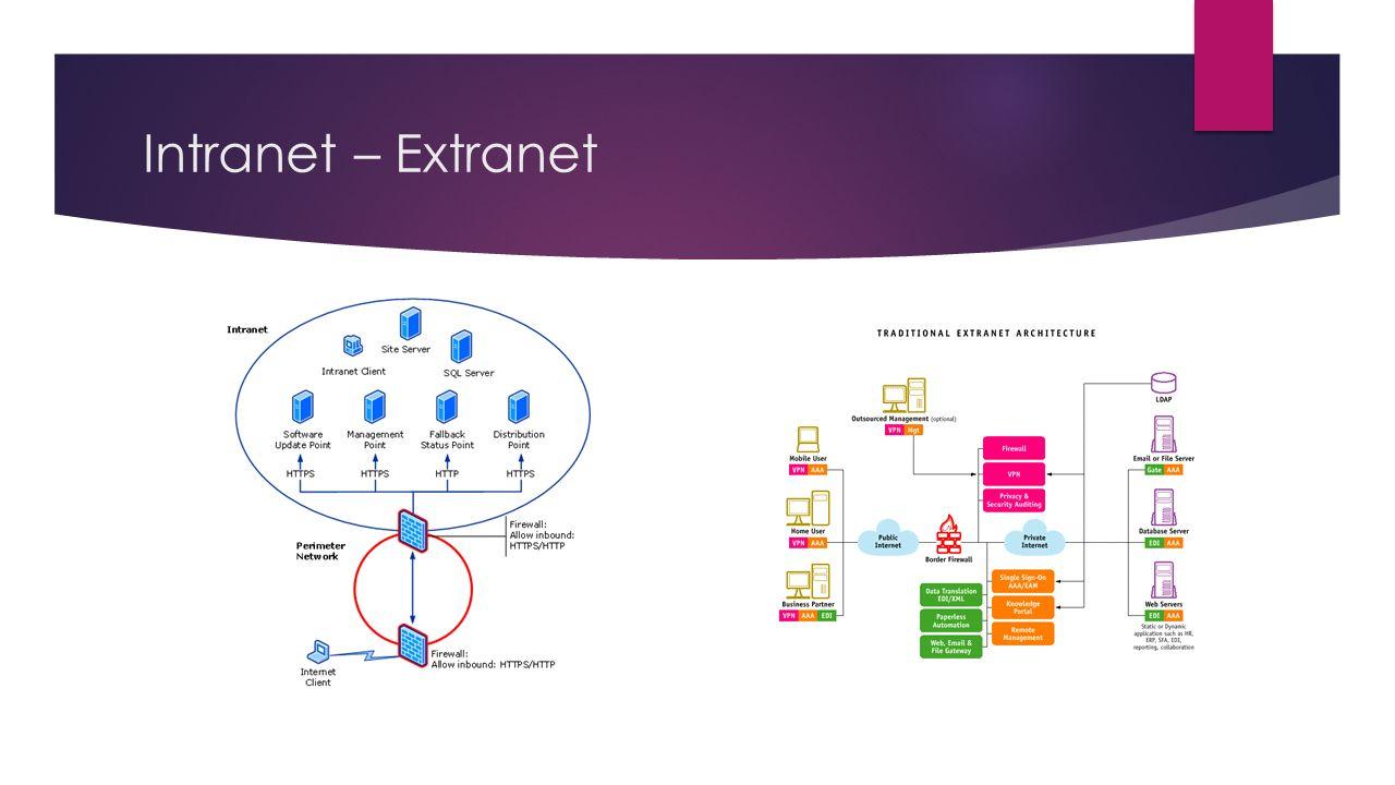 Intranet – Extranet