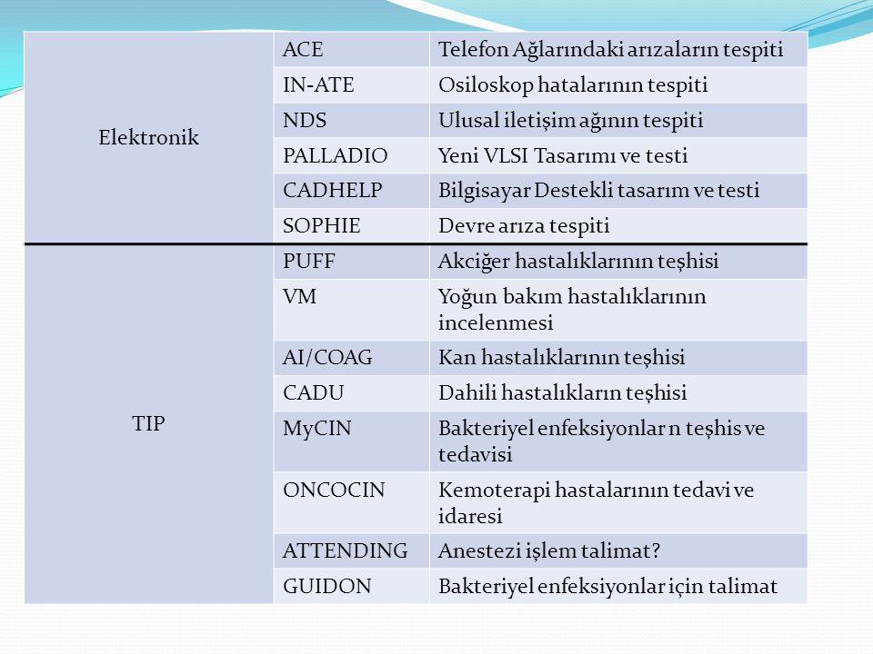 Elektronik ACETelefon Ağlarındaki arızaların tespiti IN-ATEOsiloskop hatalarının tespiti NDSUlusal iletişim ağının tespiti PALLADIOYeni VLSI Tasarımı ve testi CADHELPBilgisayar Destekli tasarım ve testi SOPHIEDevre arıza tespiti TIP PUFFAkciğer hastalıklarının teşhisi VMYoğun bakım hastalıklarının incelenmesi AI/COAGKan hastalıklarının teşhisi CADUDahili hastalıkların teşhisi MyCINBakteriyel enfeksiyonlar n teşhis ve tedavisi ONCOCINKemoterapi hastalarının tedavi ve idaresi ATTENDINGAnestezi işlem talimat.