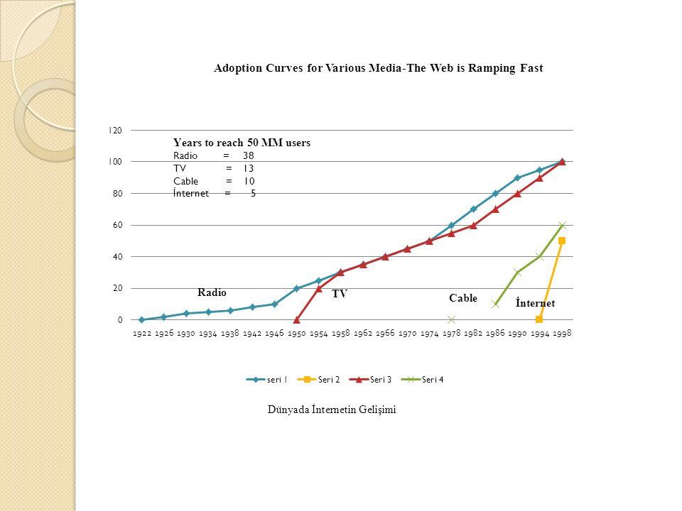 Gelişmeye etki eden ana faktörler PC fiyatlarındaki düşüşler PC, Modem ve network bileşenlerinin performans ve hız konusundaki avantajları Network altyapılarındaki gelişmeler İnternete kolay ve hızlı erişim Rakip mecralara göre internet kullanımının yükselmesi