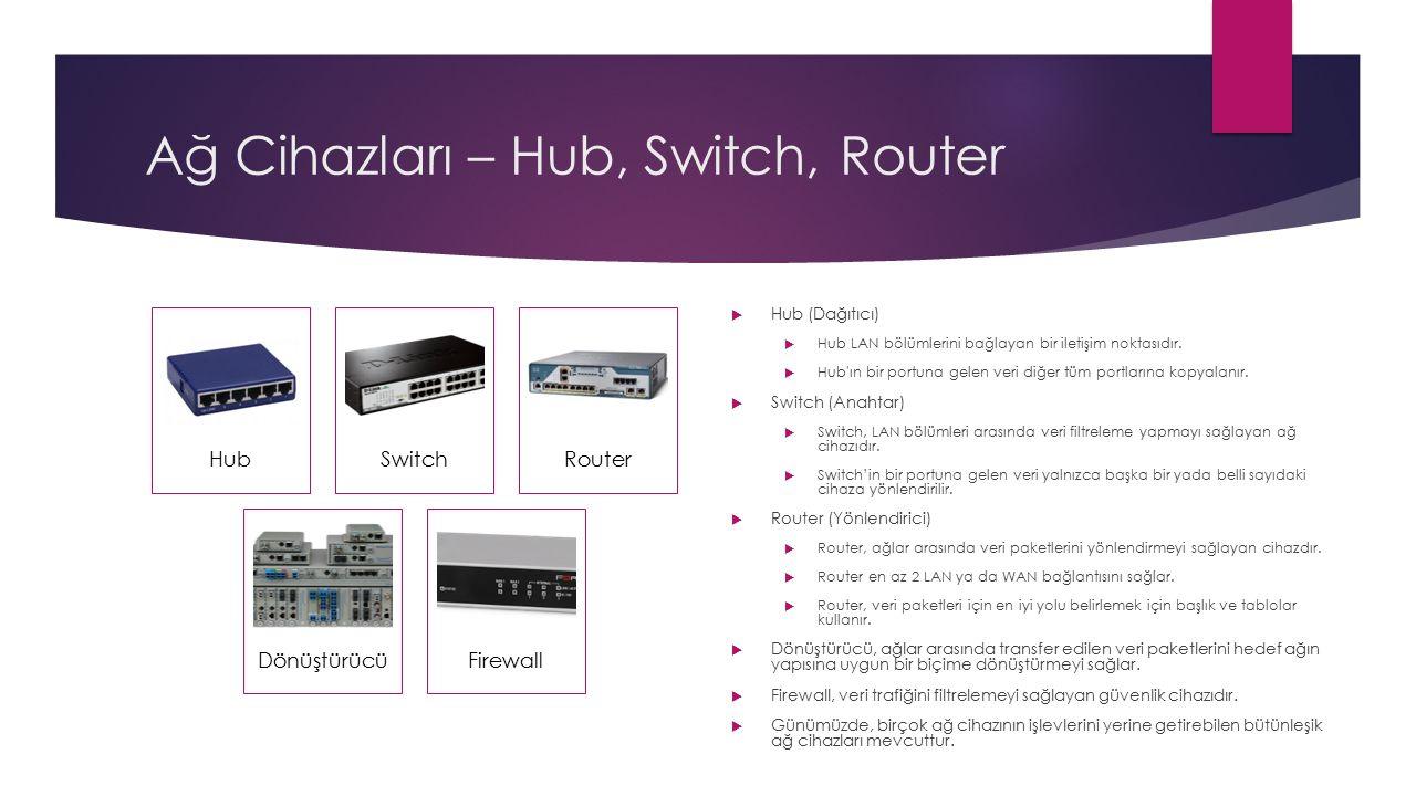 Ağ Cihazları – Hub, Switch, Router  Hub (Dağıtıcı)  Hub LAN bölümlerini bağlayan bir iletişim noktasıdır.  Hub'ın bir portuna gelen veri diğer tüm