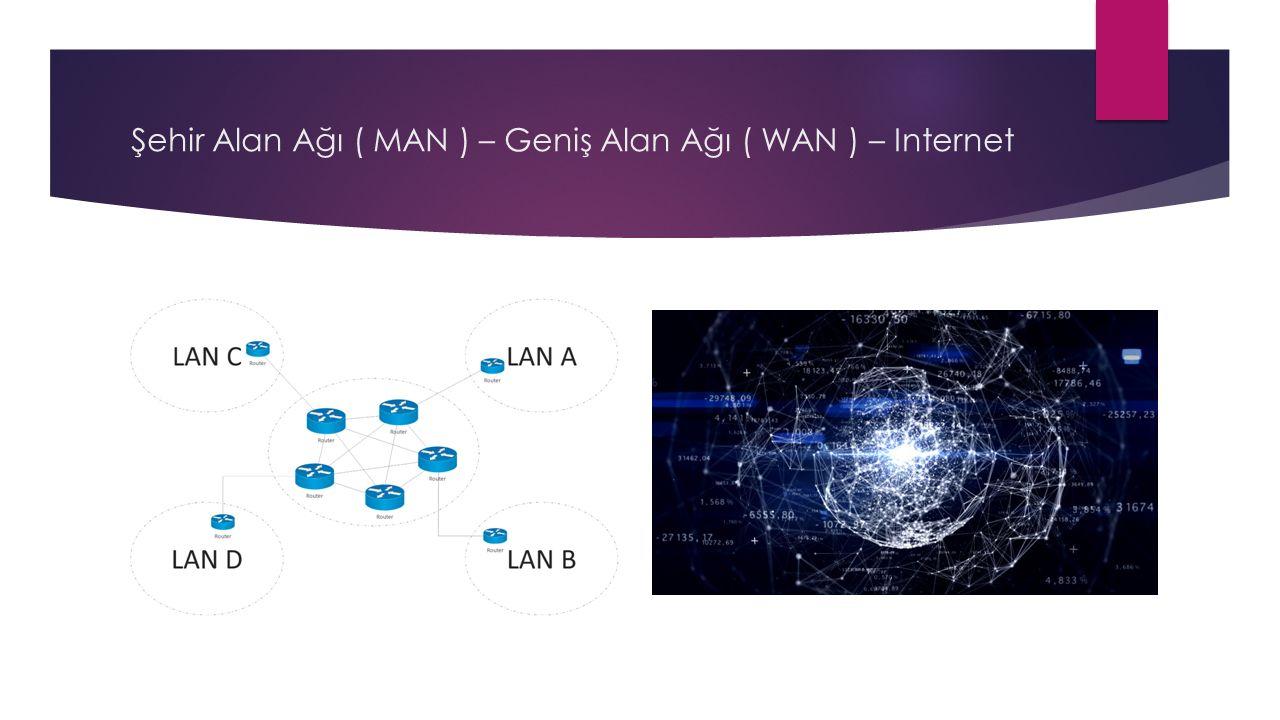 Şehir Alan Ağı ( MAN ) – Geniş Alan Ağı ( WAN ) – Internet