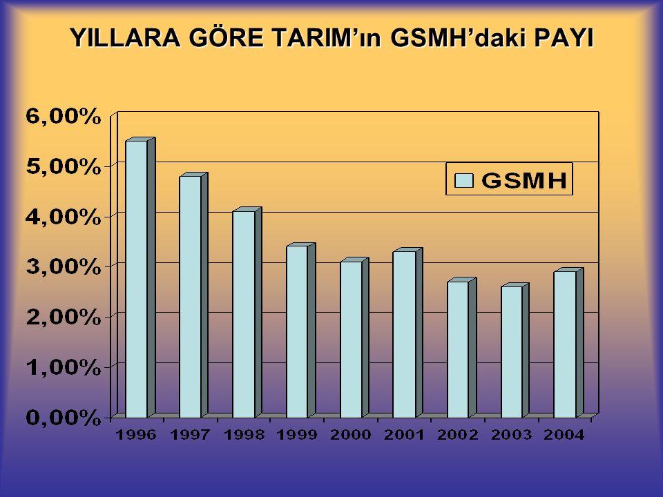 YILLARA GÖRE TARIM'ın GSMH'daki PAYI
