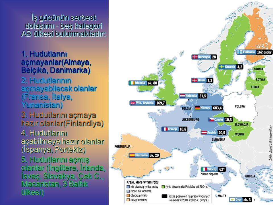 İş gücünün serbest dolaşımı - beş kategori AB ülkesi bulunmaktadır: 1. Hudutlarını açmayanlar(Almaya, Belçika, Danimarka) 2. Hudutlarının açmayabilece