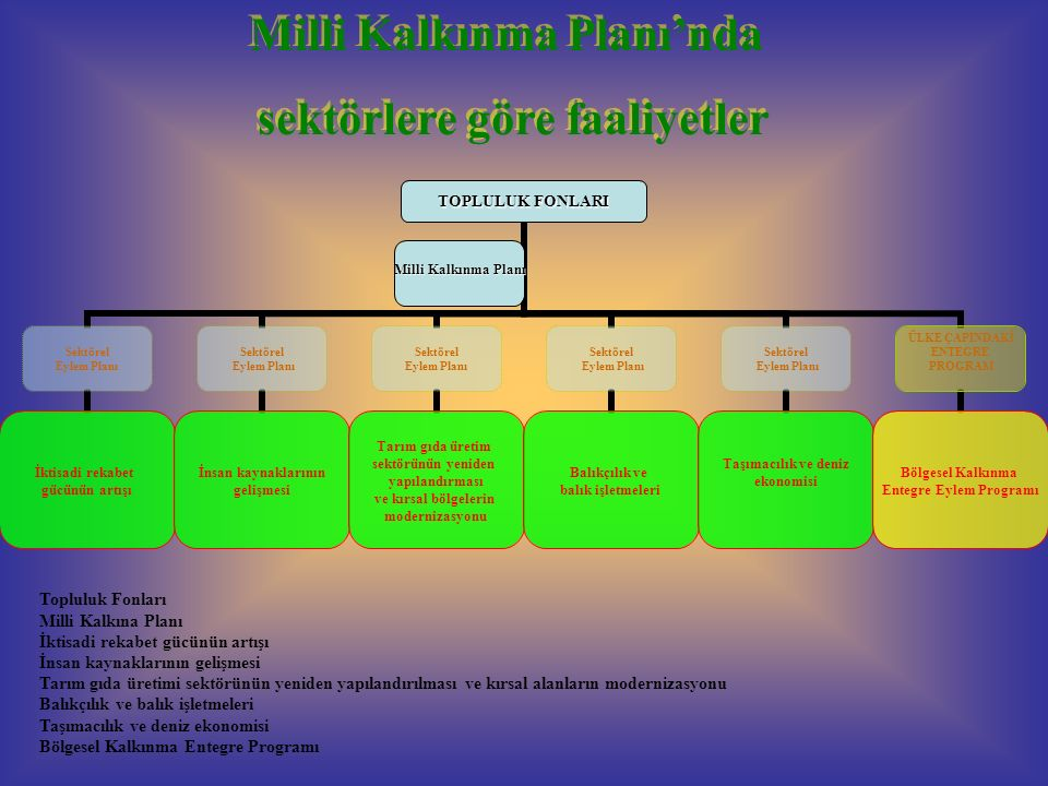 TOPLULUK FONLARI Sektörel Eylem Planı İktisadi rekabet gücünün artışı Sektörel Eylem Planı İnsan kaynaklarının gelişmesi Sektörel Eylem Planı Tarım gıda üretim sektörünün yeniden yapılandırması ve kırsal bölgelerin modernizasyonu Sektörel Eylem Planı Balıkçılık ve balık işletmeleri Sektörel Eylem Planı Taşımacılık ve deniz ekonomisi ÜLKE ÇAPINDAKİ ENTEGRE PROGRAM Bölgesel Kalkınma Entegre Eylem Programı Milli Kalkınma Planı Milli Kalkınma Planı'nda sektörlere göre faaliyetler Milli Kalkınma Planı'nda sektörlere göre faaliyetler Topluluk Fonları Milli Kalkına Planı İktisadi rekabet gücünün artışı İnsan kaynaklarının gelişmesi Tarım gıda üretimi sektörünün yeniden yapılandırılması ve kırsal alanların modernizasyonu Balıkçılık ve balık işletmeleri Taşımacılık ve deniz ekonomisi Bölgesel Kalkınma Entegre Programı