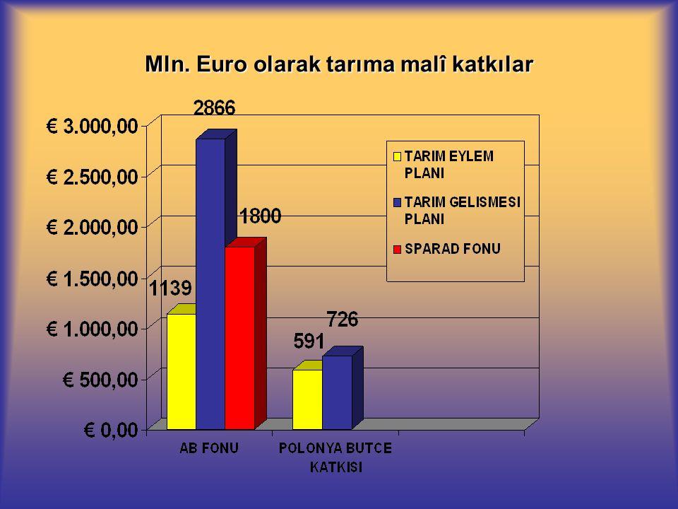 Mln. Euro olarak tarıma malî katkılar