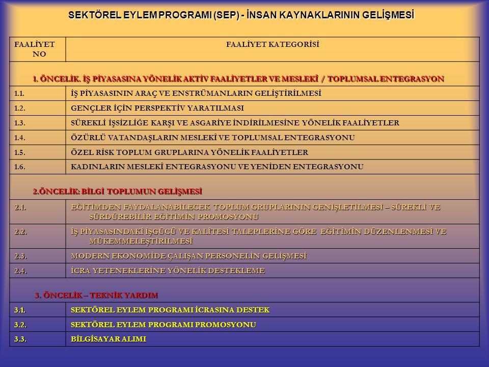 SEKTÖREL EYLEM PROGRAMI (SEP) - İNSAN KAYNAKLARININ GELİŞMESİ FAALİYET NO FAALİYET KATEGORİSİ 1.