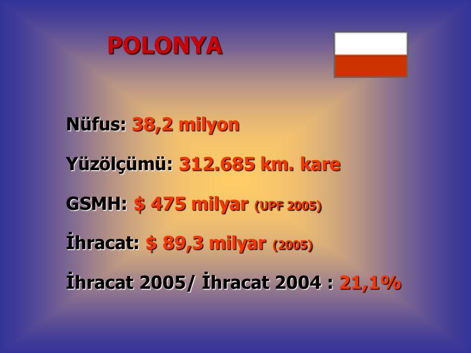 Nüfus: 38,2 milyon Yüzölçümü: 312.685 km. kare GSMH: $ 475 milyar (UPF 2005) İhracat: $ 89,3 milyar (2005) İhracat 2005/ İhracat 2004 : 21,1% POLONYA