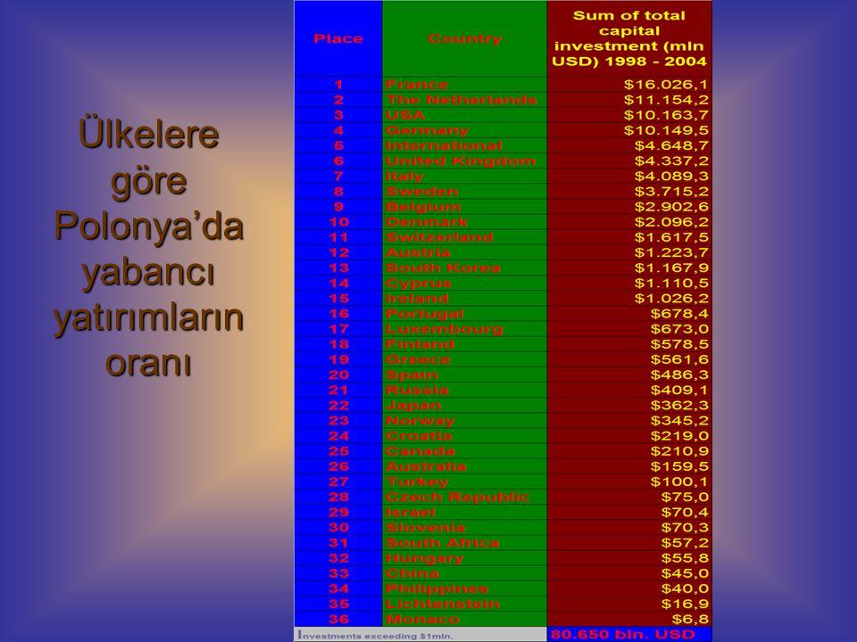 Ülkelere göre Polonya'da yabancı yatırımların oranı