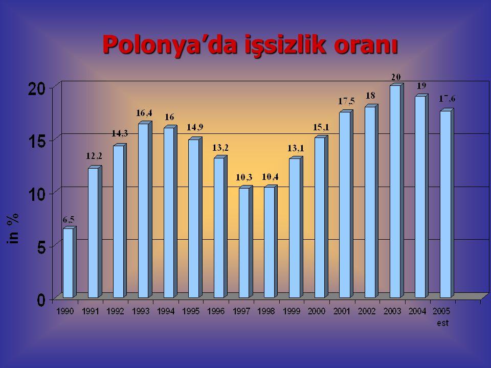 Polonya'da işsizlik oranı