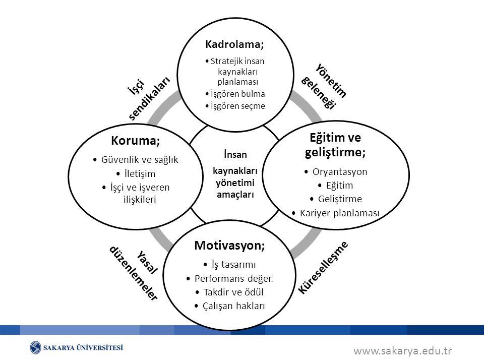 www.sakarya.edu.tr İnsan kaynakları yönetimi amaçları Kadrolama; Stratejik insan kaynakları planlaması İşgören bulma İşgören seçme Eğitim ve geliştirme; Oryantasyon Eğitim Geliştirme Kariyer planlaması Motivasyon; İş tasarımı Performans değer.