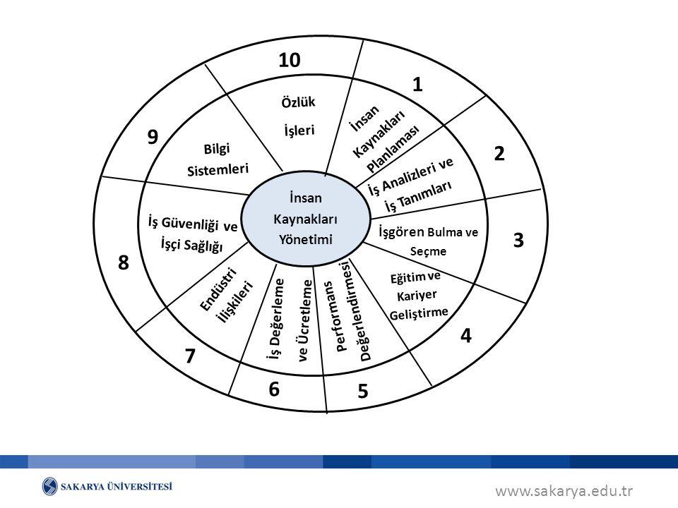www.sakarya.edu.tr İnsan Kaynakları Yönetimi 1 İnsan Kaynakları Planlaması 2 İş Analizleri ve İş Tanımları 3 4 5 6 7 8 9 10 İşgören Bulma ve Seçme Eğitim ve Kariyer Geliştirme Performans Değerlendirmesi İş Değerleme ve Ücretleme Endüstri İlişkileri İş Güvenliği ve İşçi Sağlığı Bilgi Sistemleri Özlük İşleri