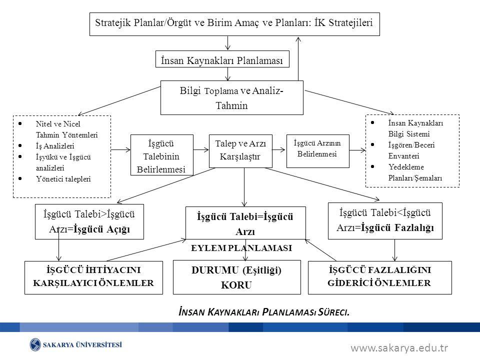 www.sakarya.edu.tr EYLEM PLANLAMASI Stratejik Planlar/Örgüt ve Birim Amaç ve Planları: İK Stratejileri İnsan Kaynakları Planlaması Bilgi Toplama ve Analiz- Tahmin İŞGÜCÜ İHTİYACINI KARŞILAYICI ÖNLEMLER DURUMU (Eşitliği) KORU İŞGÜCÜ FAZLALIĞINI GİDERİCİ ÖNLEMLER  Nitel ve Nicel Tahmin Yöntemleri  İş Analizleri  İşyükü ve İşgücü analizleri  Yönetici talepleri İşgücü Talebinin Belirlenmesi Talep ve Arzı Karşılaştır İşgücü Arzının Belirlenmesi  İnsan Kaynakları Bilgi Sistemi  İşgören/Beceri Envanteri  Yedekleme Planları/Şemaları İşgücü Talebi>İşgücü Arzı=İşgücü Açığı İşgücü Talebi=İşgücü Arzı İşgücü Talebi<İşgücü Arzı=İşgücü Fazlalığı İ NSAN K AYNAKLARı P LANLAMASı S ÜRECI.