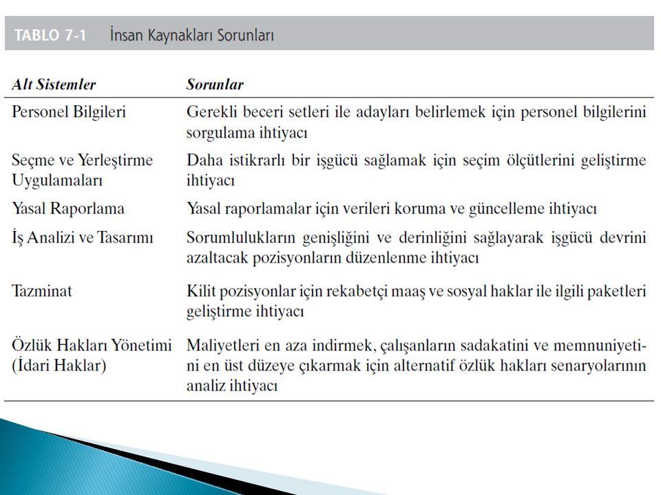  Operasyonel süreçler eleman ve uzman yardımcıları tarafından yapılan veri girişleridir.