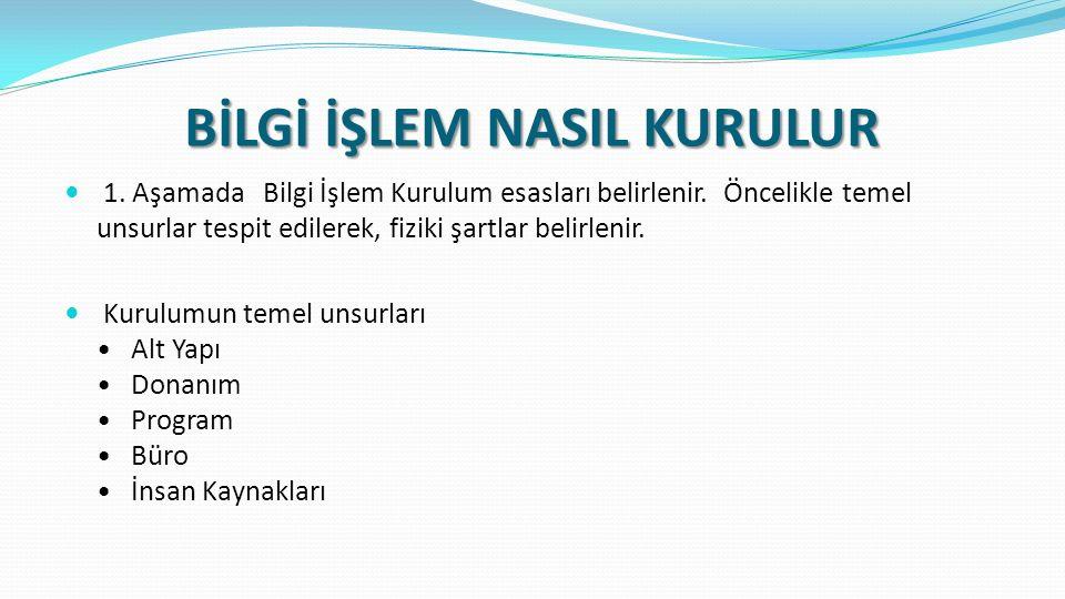 BİLGİ İŞLEM NASIL KURULUR 1. Aşamada Bilgi İşlem Kurulum esasları belirlenir.