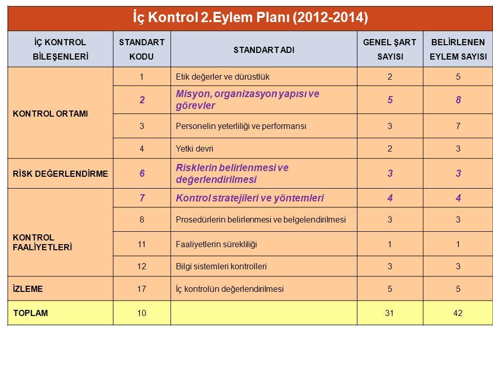 İç Kontrol 2.Eylem Planı (2012-2014) İÇ KONTROL BİLEŞENLERİ STANDART KODU STANDART ADI GENEL ŞART SAYISI BELİRLENEN EYLEM SAYISI KONTROL ORTAMI 1Etik değerler ve dürüstlük25 2 Misyon, organizasyon yapısı ve görevler 58 3Personelin yeterliliği ve performansı37 4Yetki devri23 RİSK DEĞERLENDİRME 6 Risklerin belirlenmesi ve değerlendirilmesi 33 KONTROL FAALİYETLERİ 7Kontrol stratejileri ve yöntemleri44 8Prosedürlerin belirlenmesi ve belgelendirilmesi33 11Faaliyetlerin sürekliliği11 12Bilgi sistemleri kontrolleri33 İZLEME17İç kontrolün değerlendirilmesi55 TOPLAM103142