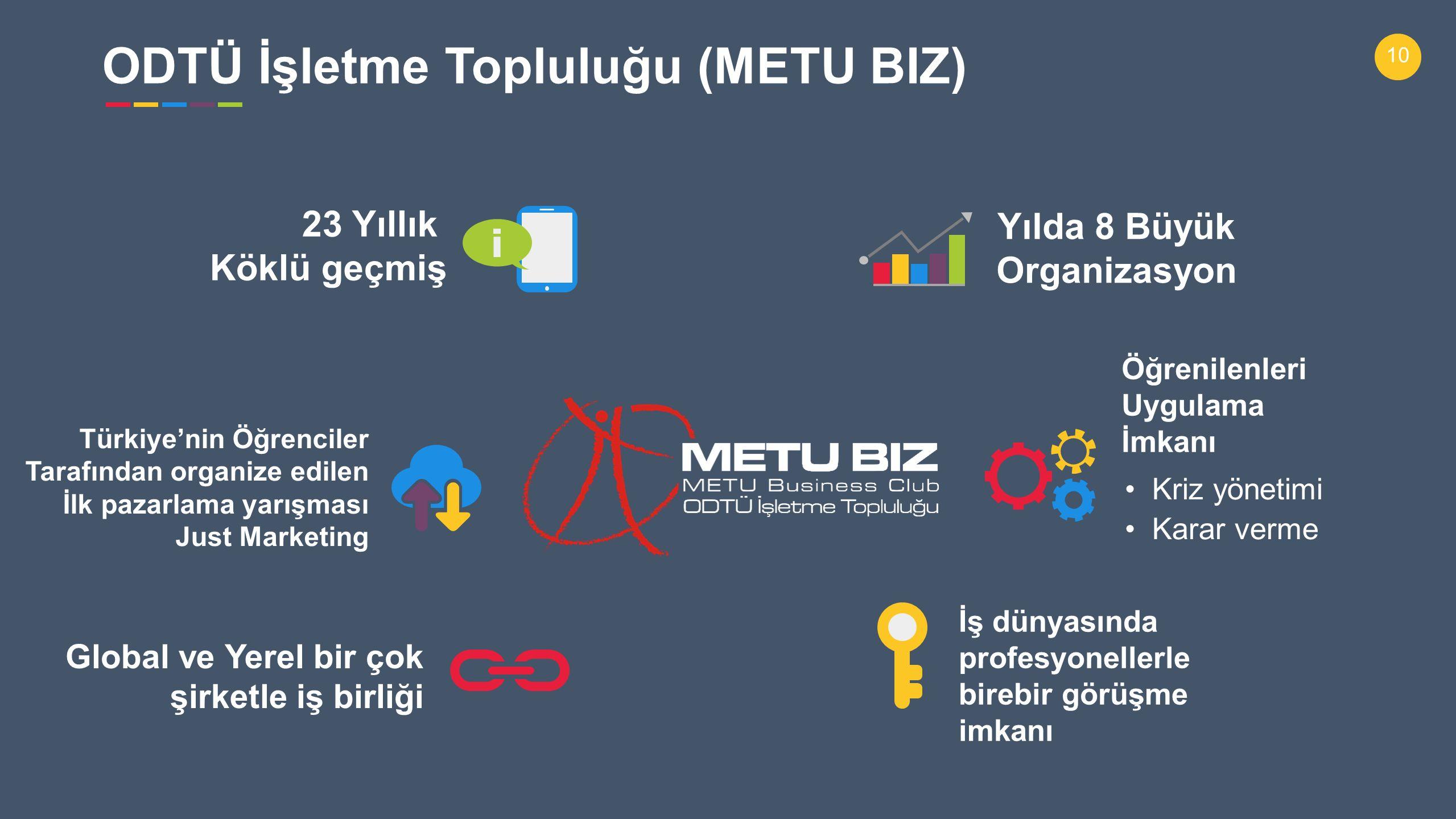 10 23 Yıllık Köklü geçmiş Kriz yönetimi Karar verme Öğrenilenleri Uygulama İmkanı Türkiye'nin Öğrenciler Tarafından organize edilen İlk pazarlama yarışması Just Marketing Global ve Yerel bir çok şirketle iş birliği İş dünyasında profesyonellerle birebir görüşme imkanı Yılda 8 Büyük Organizasyon ODTÜ İşletme Topluluğu (METU BIZ)