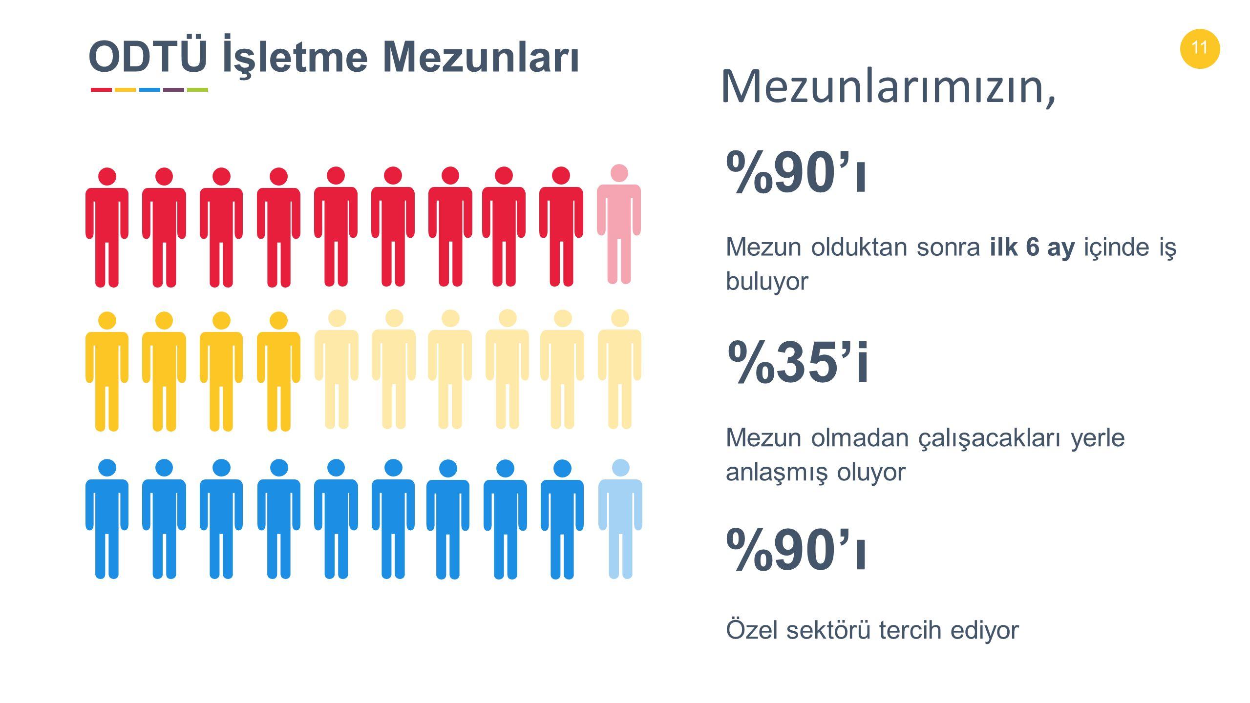 11 %35'i Mezun olmadan çalışacakları yerle anlaşmış oluyor %90'ı Özel sektörü tercih ediyor %90'ı Mezun olduktan sonra ilk 6 ay içinde iş buluyor ODTÜ İşletme Mezunları Mezunlarımızın,