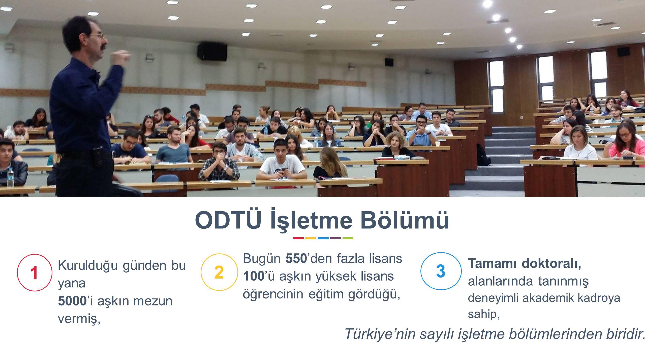 6 Bugün 550'den fazla lisans 100'ü aşkın yüksek lisans öğrencinin eğitim gördüğü, 2 Tamamı doktoralı, alanlarında tanınmış deneyimli akademik kadroya sahip, 3 Kurulduğu günden bu yana 5000'i aşkın mezun vermiş, 1 ODTÜ İşletme Bölümü Türkiye'nin sayılı işletme bölümlerinden biridir.