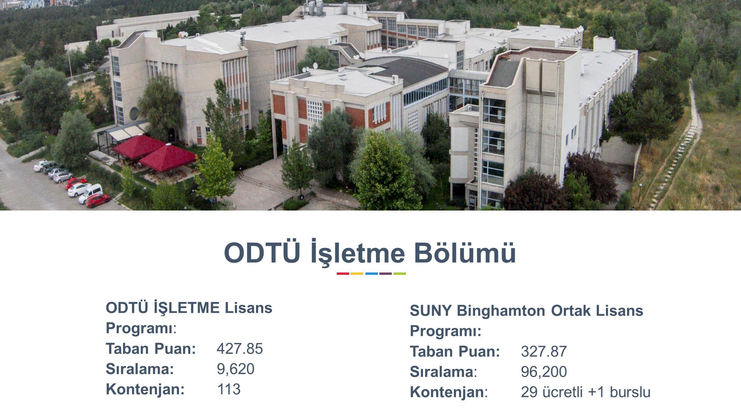 8 SUNY Binghamton Ortak Lisans Programı: Taban Puan: 327.87 Sıralama: 96,200 Kontenjan: 29 ücretli +1 burslu ODTÜ İŞLETME Lisans Programı: Taban Puan: 427.85 Sıralama: 9,620 Kontenjan: 113 ODTÜ İşletme Bölümü