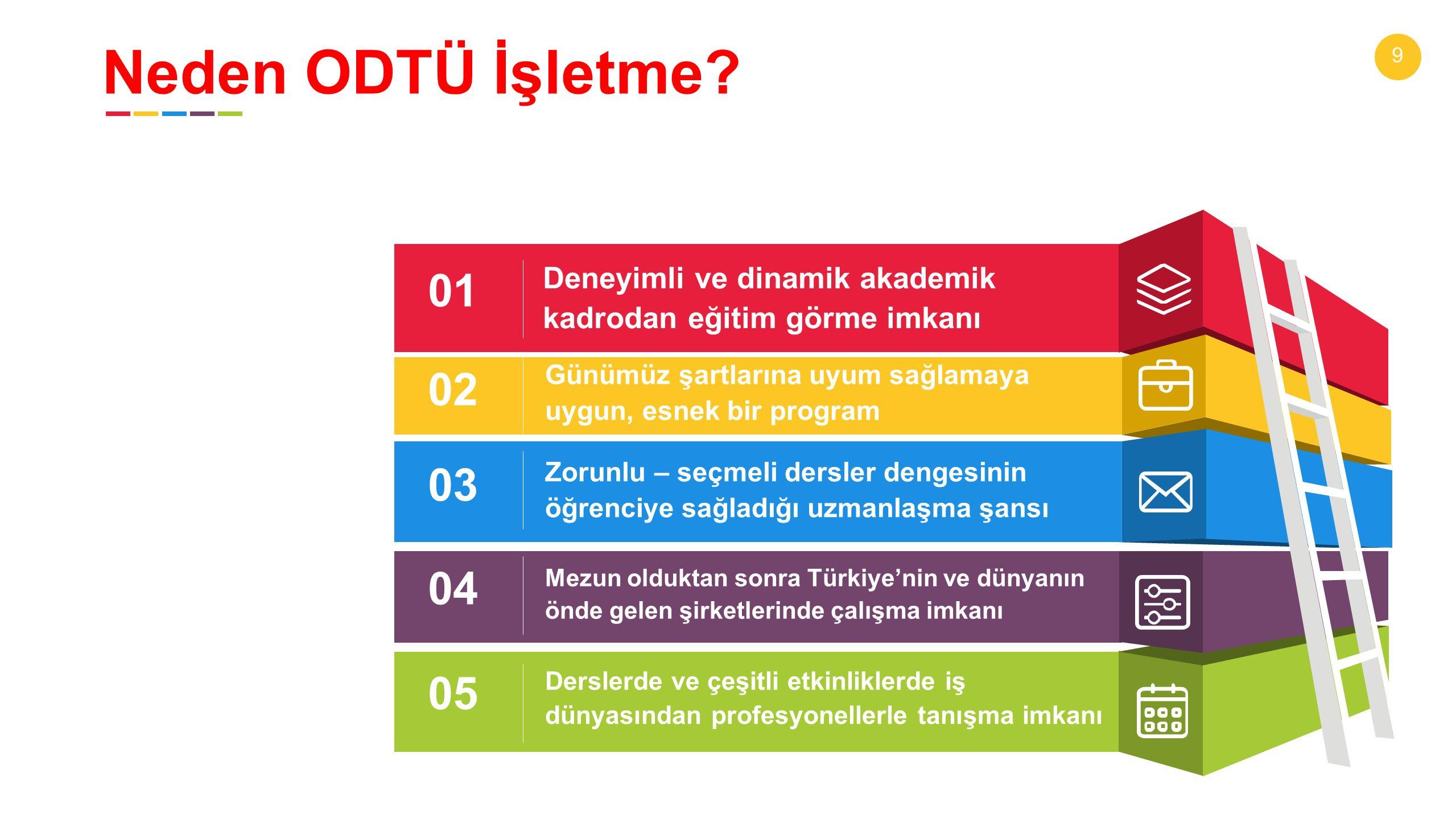 9 02 03 04 05 01 Günümüz şartlarına uyum sağlamaya uygun, esnek bir program Zorunlu – seçmeli dersler dengesinin öğrenciye sağladığı uzmanlaşma şansı Mezun olduktan sonra Türkiye'nin ve dünyanın önde gelen şirketlerinde çalışma imkanı Derslerde ve çeşitli etkinliklerde iş dünyasından profesyonellerle tanışma imkanı Deneyimli ve dinamik akademik kadrodan eğitim görme imkanı Neden ODTÜ İşletme