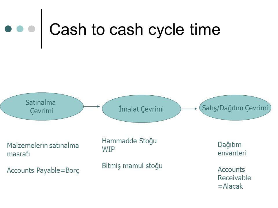 Cash to cash cycle time Satınalma Çevrimi İmalat Çevrimi Satış/Dağıtım Çevrimi Malzemelerin satınalma masrafı Accounts Payable=Borç Hammadde Stoğu WIP Bitmiş mamul stoğu Dağıtım envanteri Accounts Receivable =Alacak