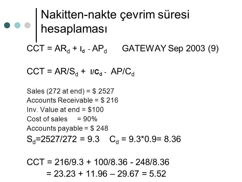 Nakitten-nakte çevrim süresi hesaplaması CCT = AR d + I d - AP d GATEWAY Sep 2003 (9) CCT = AR/S d + I/C d - AP/C d Sales (272 at end) = $ 2527 Accoun