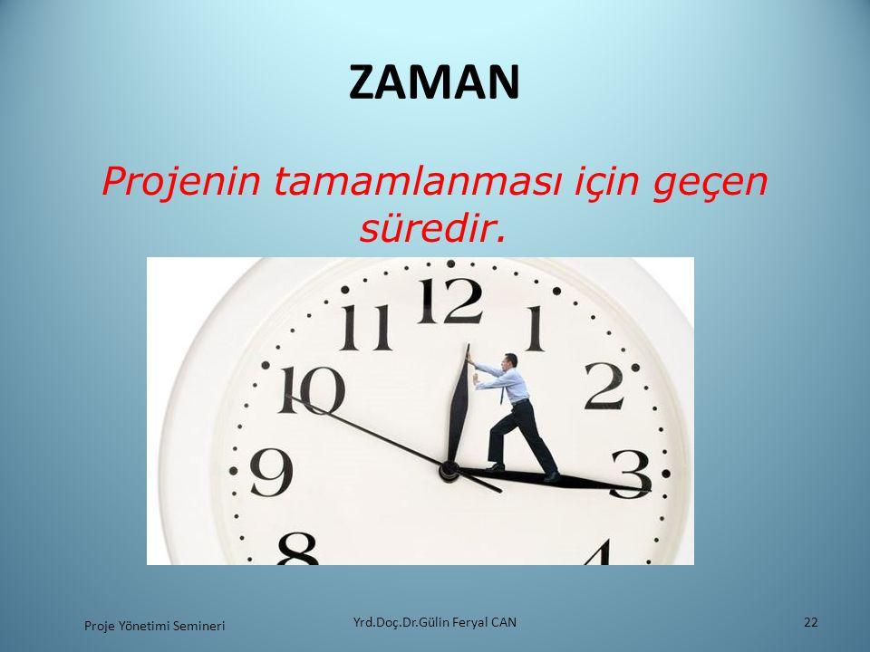 ZAMAN Projenin tamamlanması için geçen süredir. Yrd.Doç.Dr.Gülin Feryal CAN22 Proje Yönetimi Semineri