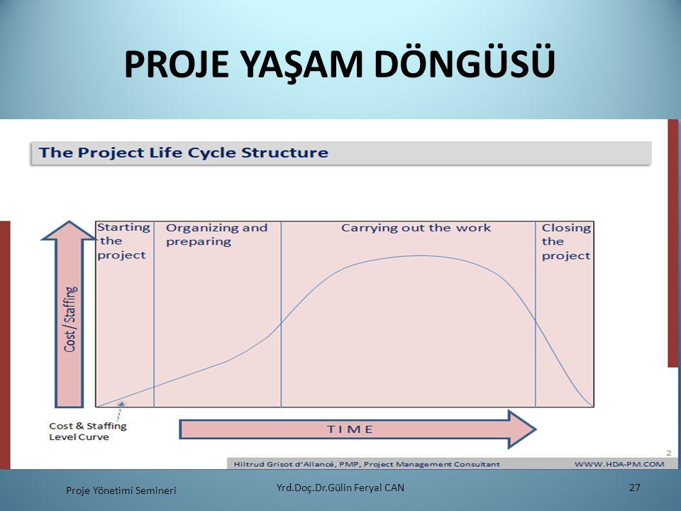 PROJE YAŞAM DÖNGÜSÜ Yrd.Doç.Dr.Gülin Feryal CAN27 Proje Yönetimi Semineri
