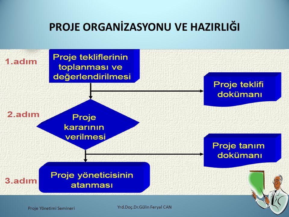 PROJE ORGANİZASYONU VE HAZIRLIĞI Yrd.Doç.Dr.Gülin Feryal CAN33 Proje Yönetimi Semineri