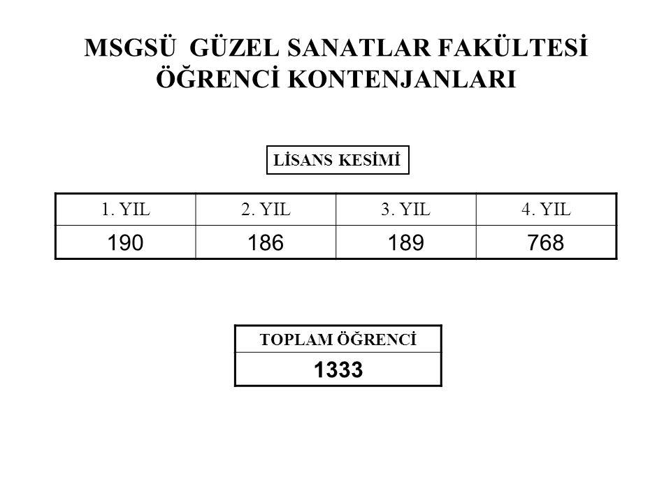 MSGSÜ GÜZEL SANATLAR FAKÜLTESİ ÖĞRENCİ KONTENJANLARI 1.