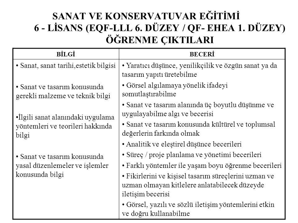 SANAT VE KONSERVATUVAR EĞİTİMİ 6 - LİSANS (EQF-LLL 6.