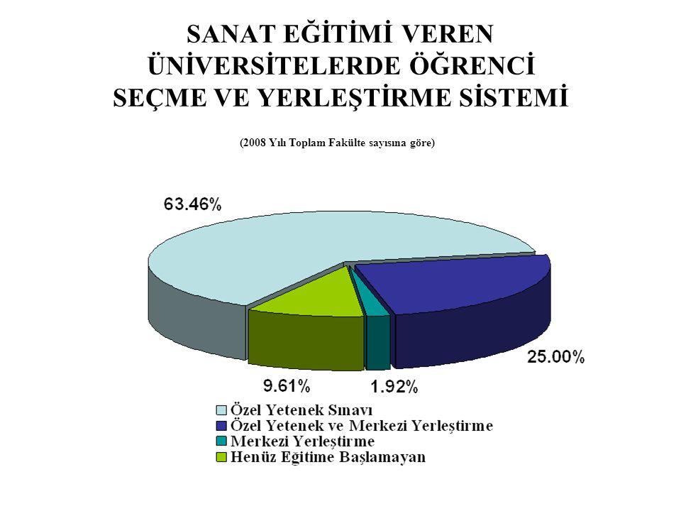 SANAT EĞİTİMİ VEREN ÜNİVERSİTELERDE ÖĞRENCİ SEÇME VE YERLEŞTİRME SİSTEMİ (2008 Yılı Toplam Fakülte sayısına göre)
