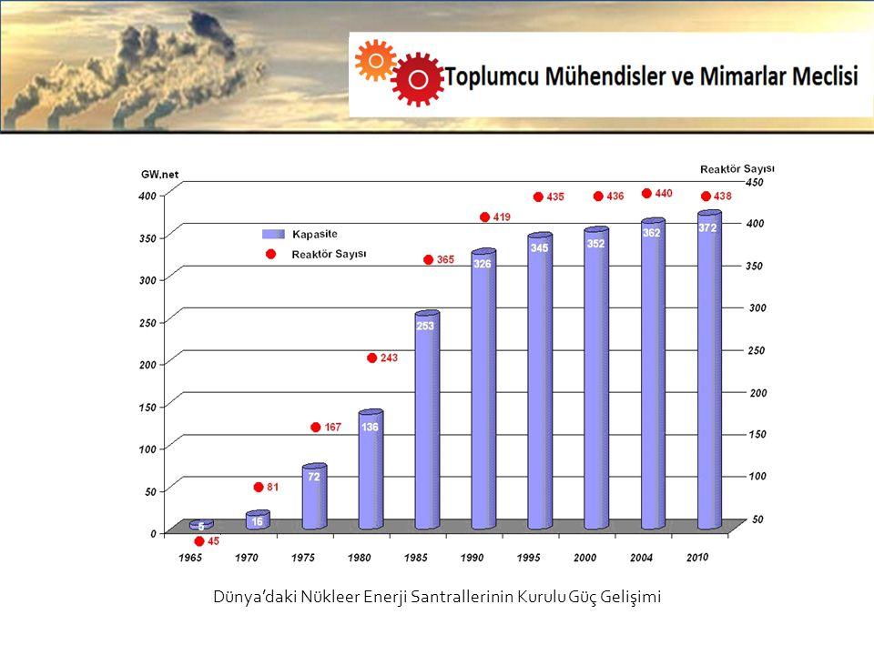 Dünya'daki Nükleer Enerji Santrallerinin Kurulu Güç Gelişimi