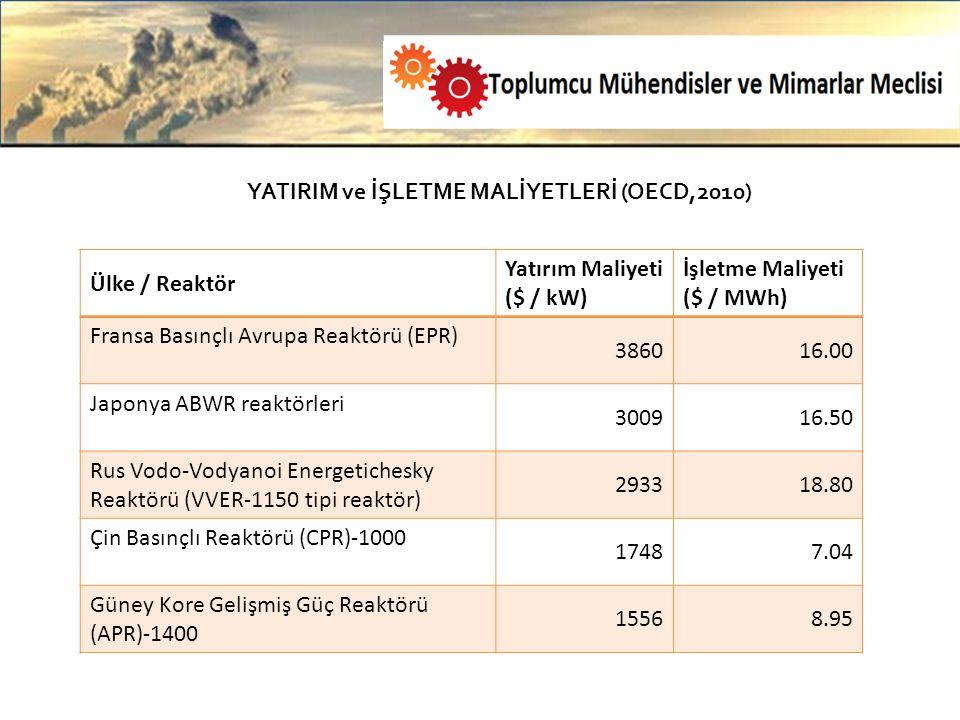 YATIRIM ve İŞLETME MALİYETLERİ (OECD,2010) Ülke / Reaktör Yatırım Maliyeti ($ / kW) İşletme Maliyeti ($ / MWh) Fransa Basınçlı Avrupa Reaktörü (EPR) 386016.00 Japonya ABWR reaktörleri 300916.50 Rus Vodo-Vodyanoi Energetichesky Reaktörü (VVER-1150 tipi reaktör) 293318.80 Çin Basınçlı Reaktörü (CPR)-1000 17487.04 Güney Kore Gelişmiş Güç Reaktörü (APR)-1400 15568.95
