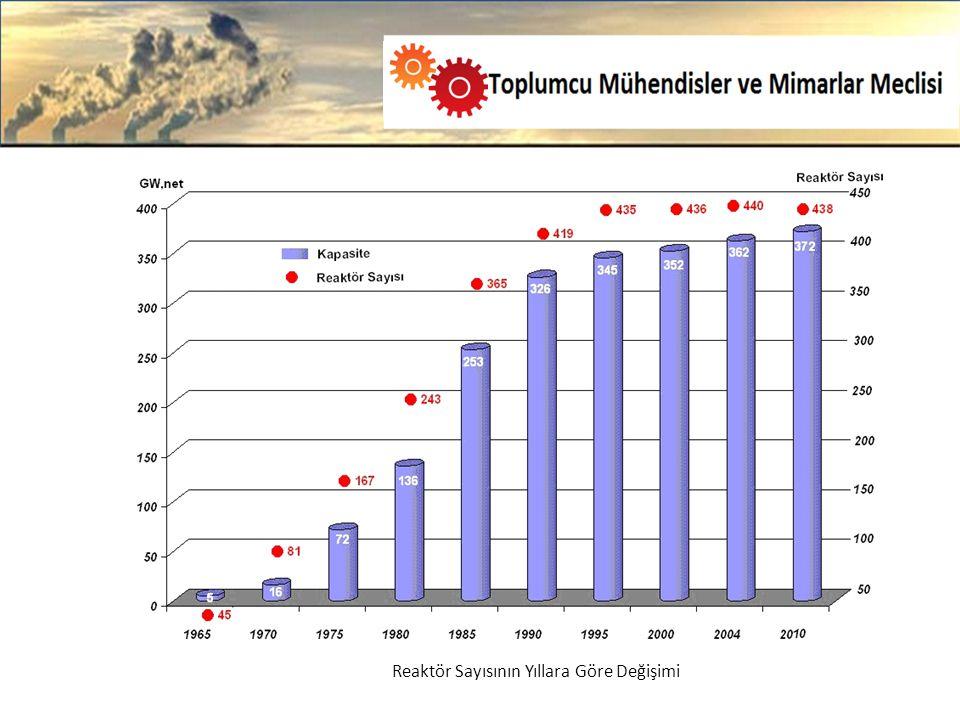 Reaktör Sayısının Yıllara Göre Değişimi