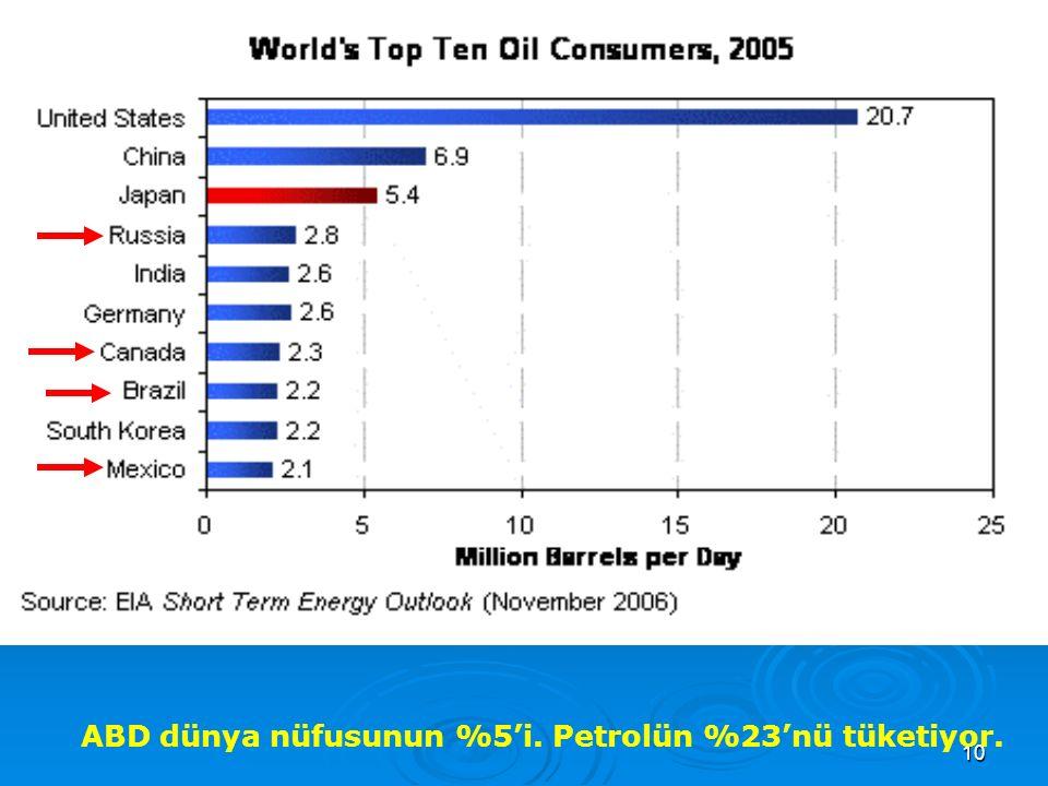 10 Dünya tüketiminin %23'ü ABD dünya nüfusunun %5'i. Petrolün %23'nü tüketiyor.